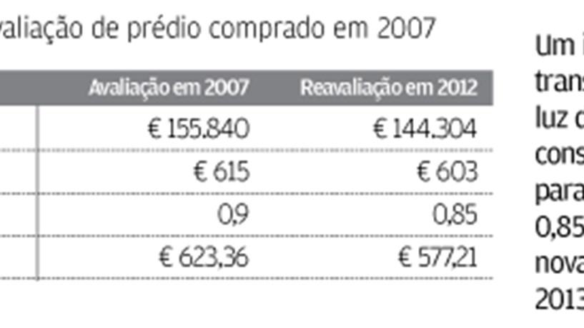 Pedir ao Fisco uma reavaliação da casa pode dar poupança no IMI