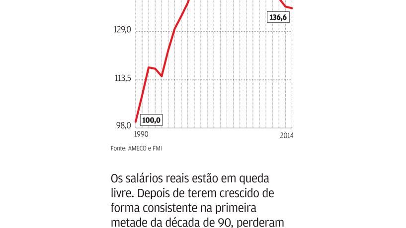 Programa da troika faz salários reais recuarem quase 20 anos