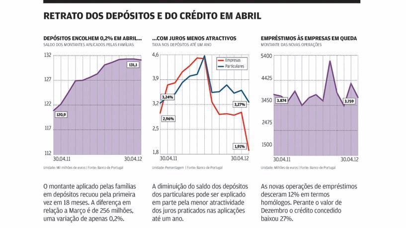 Crédito às empresas diminui 27% em quatro meses