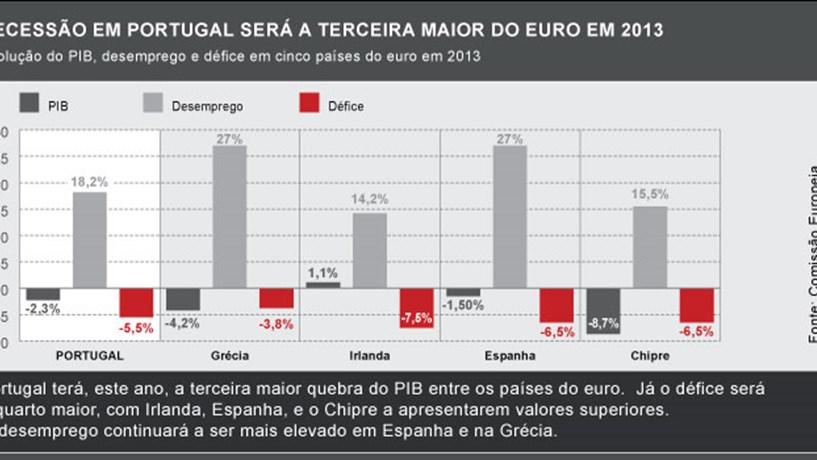 Desemprego em Portugal sobe para 18,5% enquanto na Zona Euro desce no próximo ano