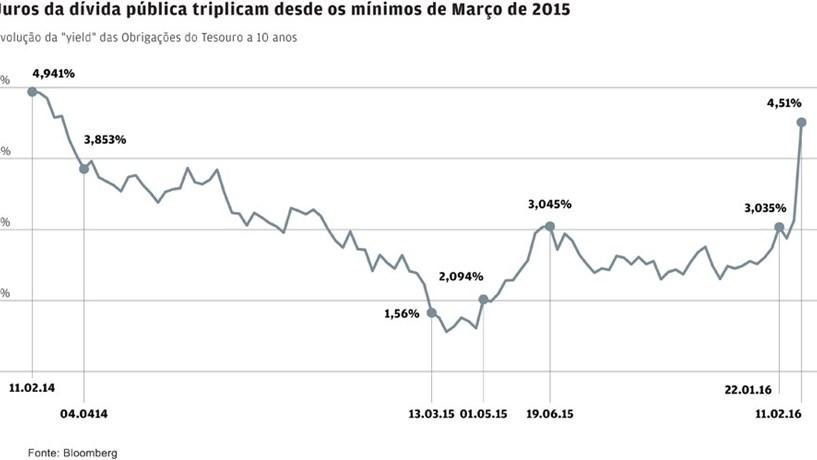Juros da dívida em 4,5% pela primeira vez desde Março de 2014