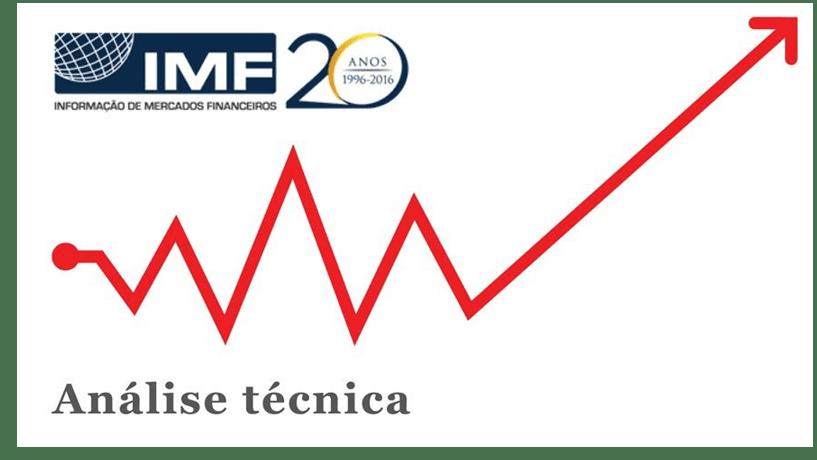 IMF - Euro/Libra neutraliza tendência de alta