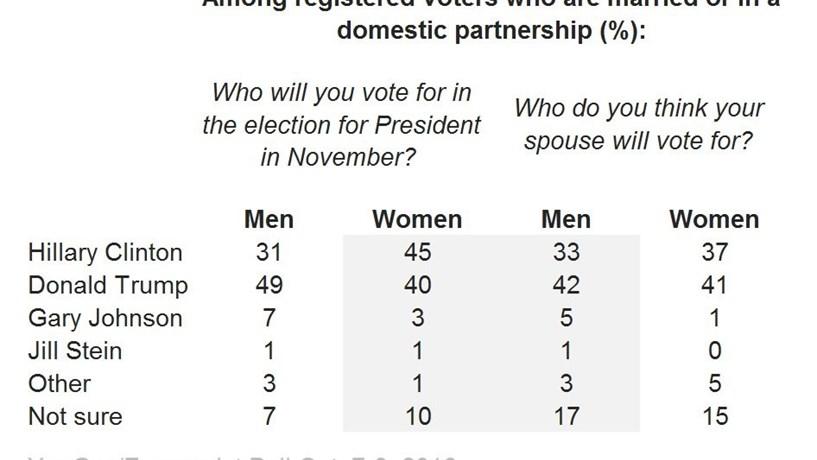 As mulheres não estão a dizer aos maridos que vão votar Clinton?