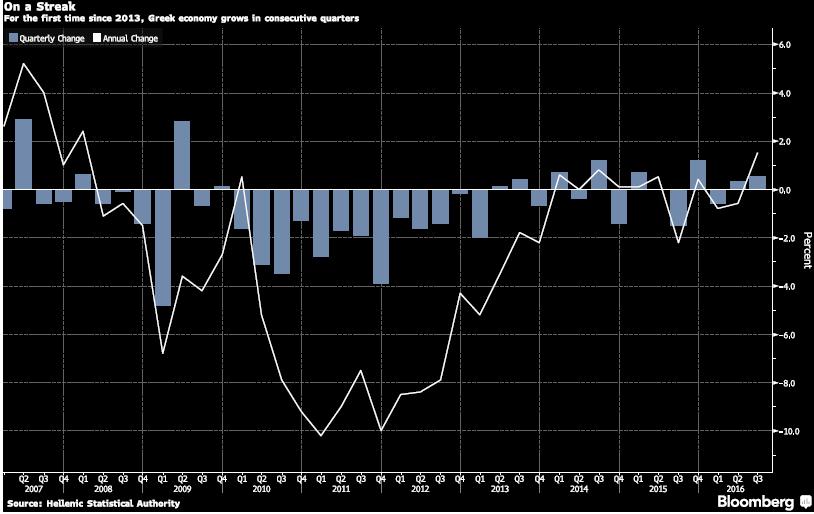Economia japonesa surpreende no terceiro trimestre