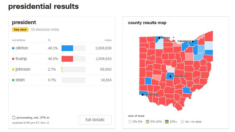 Está tudo a olhar para a Florida, mas o que se passa no Ohio?