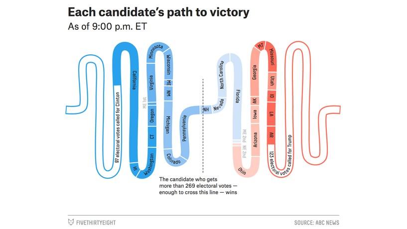 Para já, Clinton ainda tem um caminho mais fácil para a Casa Branca