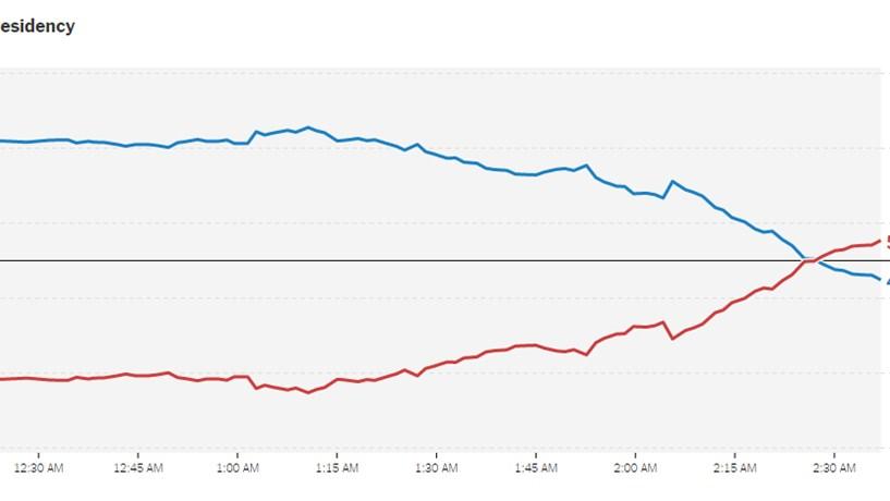 Se calhar, Trump tem melhores hipóteses do que uma moeda ao ar...