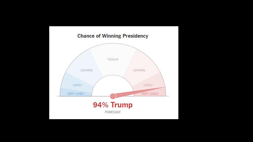 O modelo do NYT dá 94% de probabilidades a uma vitória de Trump
