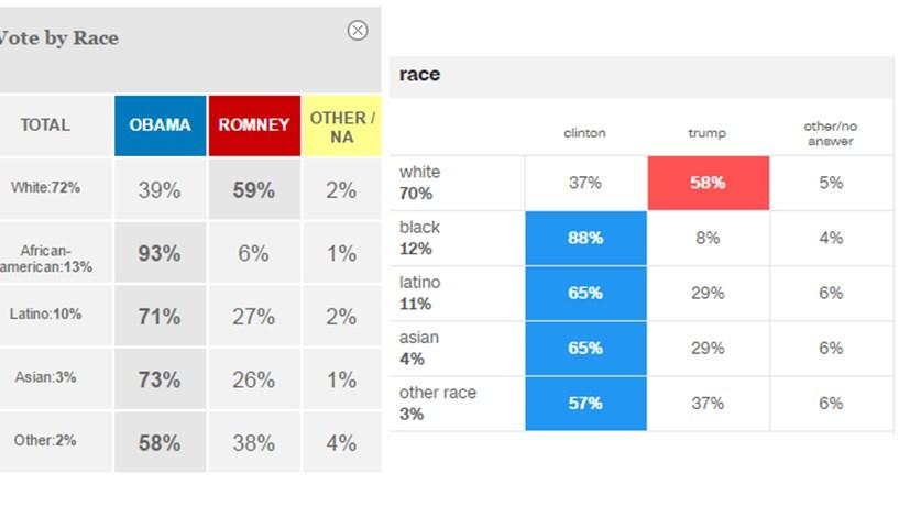 Houve mais hispânicos a votar em Trump do que em Romney