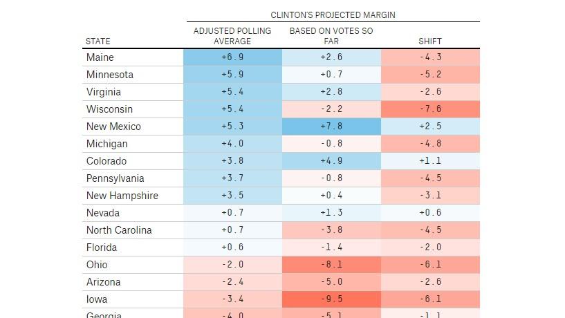Onde é que as sondagens erraram mais?