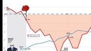 Dos excedentes da ditadura aos -2,1% de Centeno: a história do nosso défice