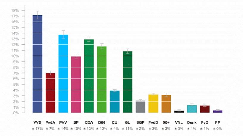 Média das sondagens dá vitória ao primeiro-ministro Mark Rutte