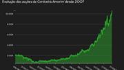 Corticeira Amorim em máximos históricos após Haitong rever preço-alvo em alta