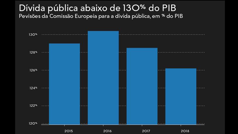 Dívida pública volta a cair
