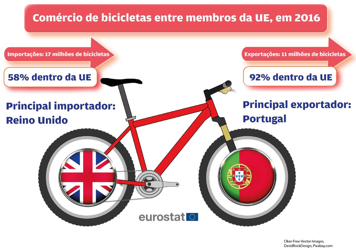 De fora da União Europeia chegam 42% das bicicletas, com Taiwan a liderar,  representando 24% das bicicletas importadas de países fora da região. e4cba83ece