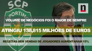 Principais indicadores dos resultados dos nove meses do Sporting
