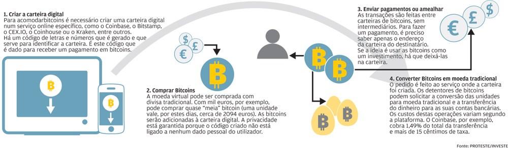 como comprar bitcoins de forma quase anónima
