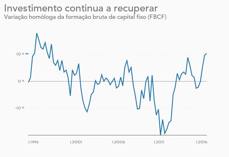 Desemprego revisto em baixa para 9,1%. Desde 2008 que não estava assim