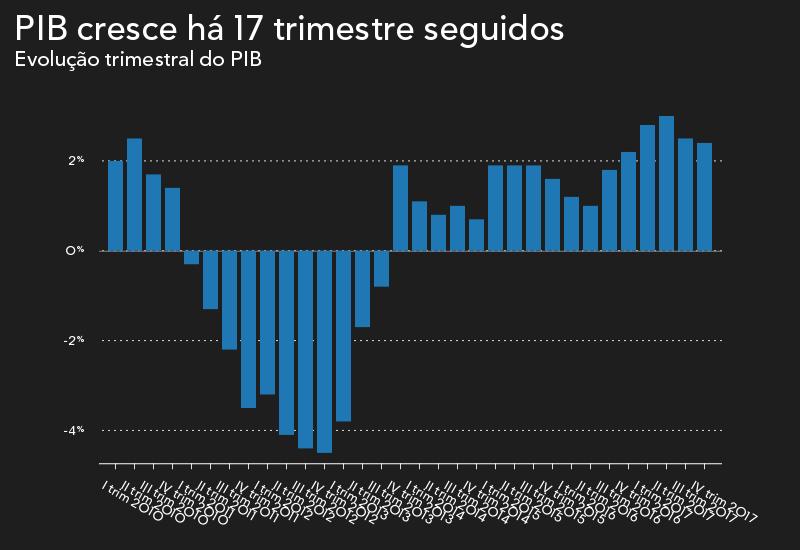 2,7%. É o maior crescimento da economia portuguesa em 17 anos