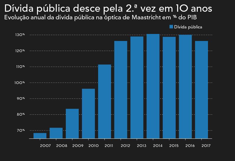 Dívida pública afundou para 126,2% do PIB em 2017