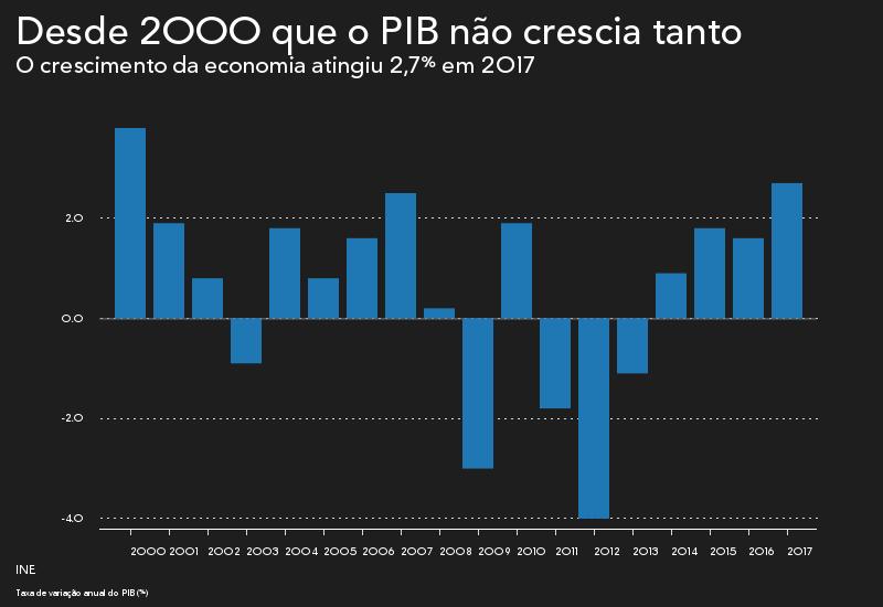 Economia brasileira cresce 1% em 2017 — IBGE
