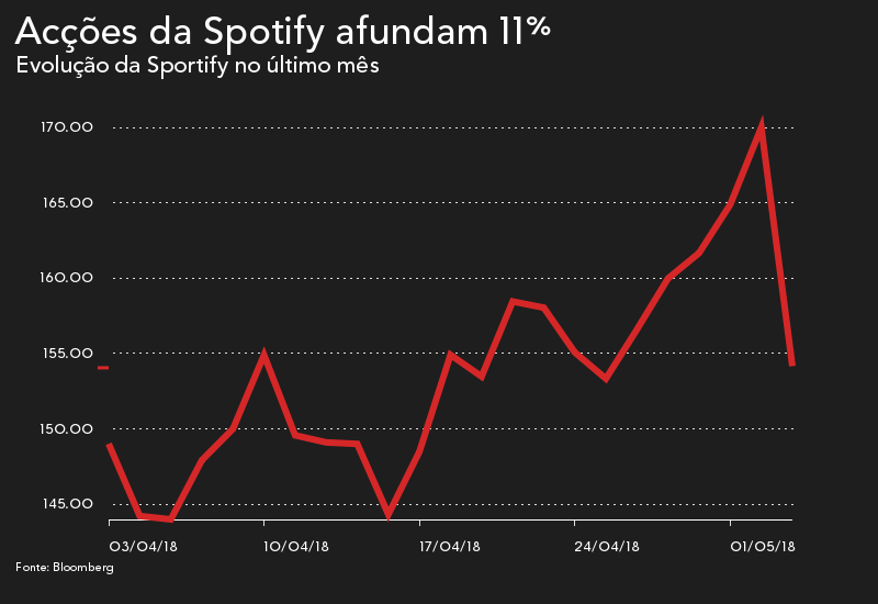 Spotify afunda 11% após resultados - Ardina f408b3161808c