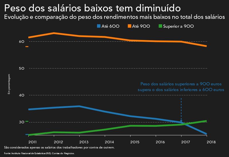 851db3e24f867 Ao analisar a evolução do bloco de rendimentos entre os 600 e os 900 euros  é possível concluir que o seu peso no mercado de trabalho ...