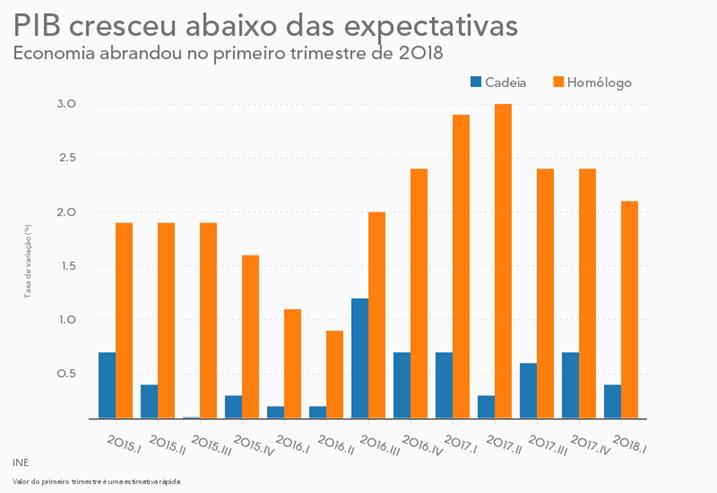 PIB aumenta 2,1% até Março — INE