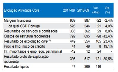 CGD com lucros de 369 milhões até Setembro