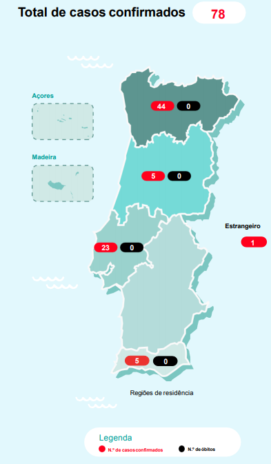 The Number Of Coronavirus Infected In Portugal Rises To 78