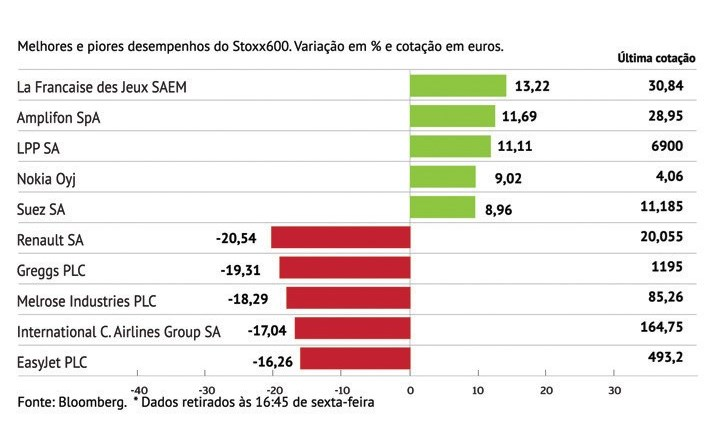 Renault com pior performance do Stoxx600