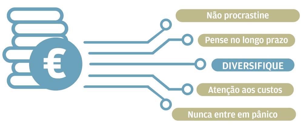 melhores opções de investimento nos portugal bitcoin es una inversión inteligente o no inteligente